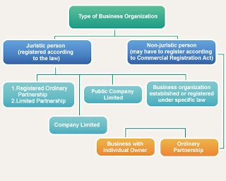 thailand types of companies
